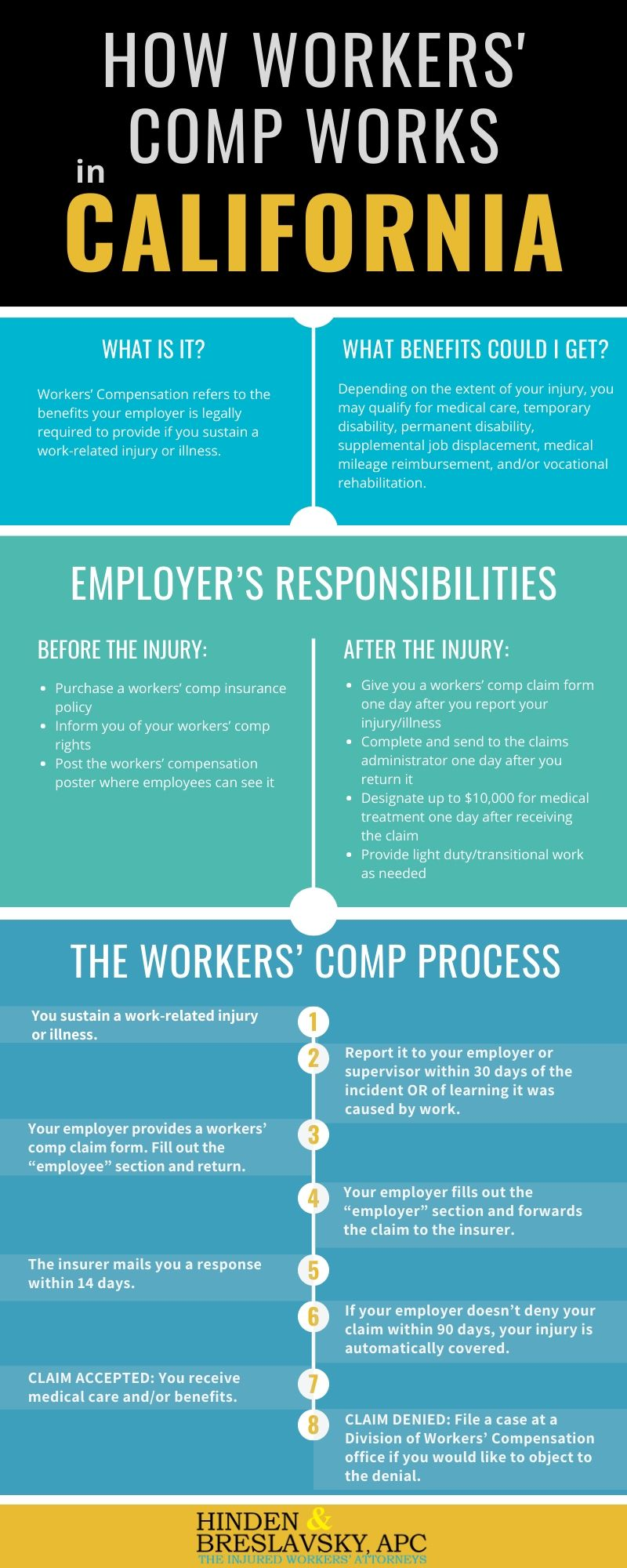 Graphic explaining how worker's comp works in California